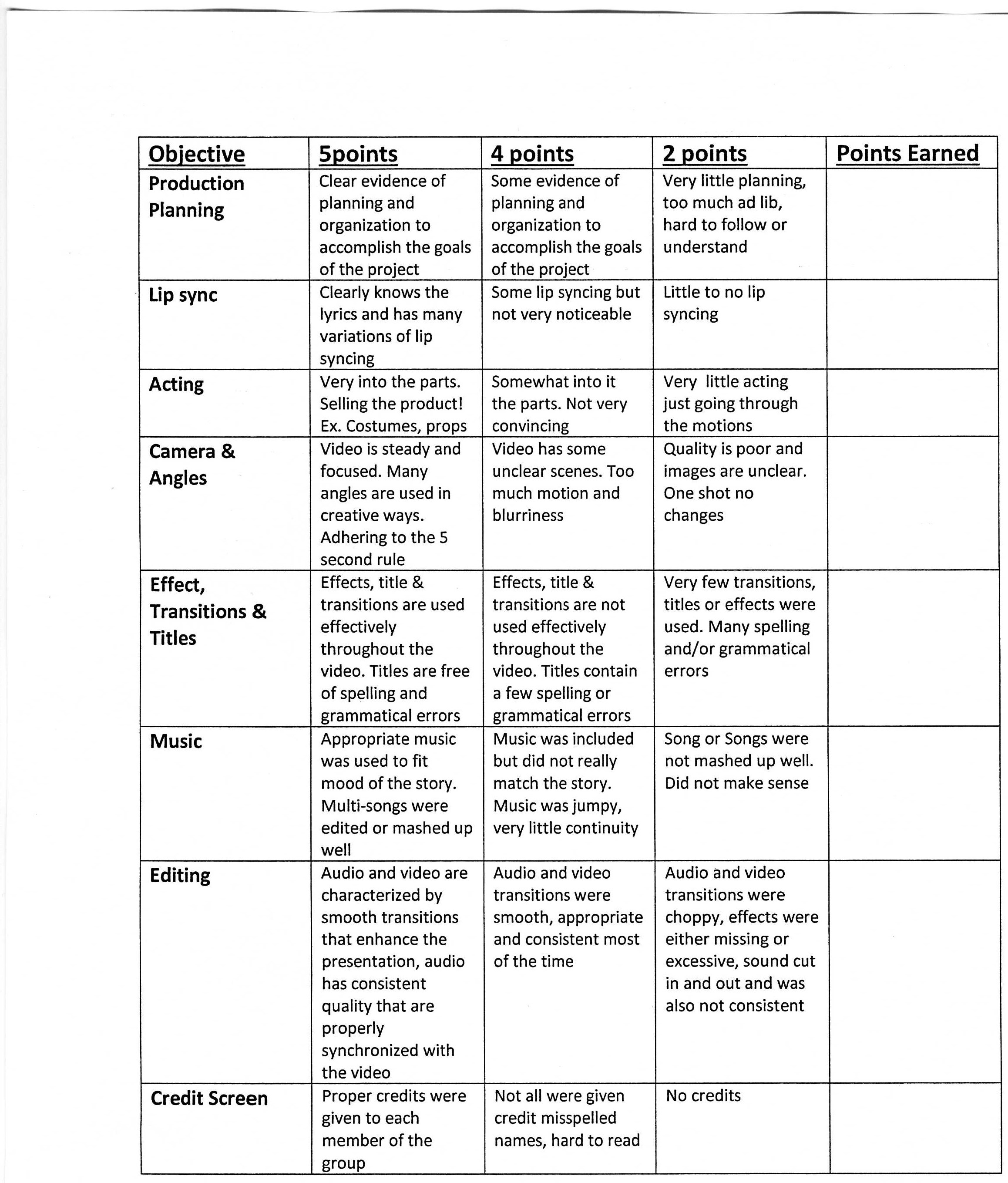 Fantastic Rubric For Grading Resumes Ideas - Entry Level Resume ...