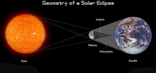 Lunar Eclipse Diagram ...